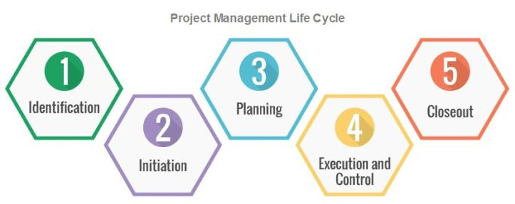 PmLifeCycle